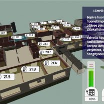 Indoor conditions and energy use combined in a digital twin